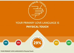 Check your Primary love langauges